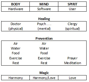 Image of Body, Mind, Spirit chart (copyright Dr. Terry Kibiloski, 1986)