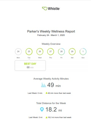 Whistle App Parker the Dog's Weekly Wellness Report