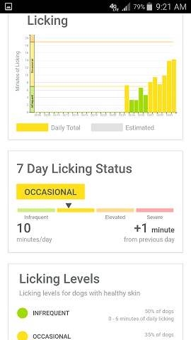 Whistle App Parker the Dog's Licking Over Times Graph