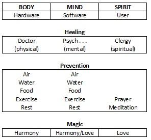 Image of Body, Mind, Spirit chart (copyright Dr. Terry Kibiloski, 1986)