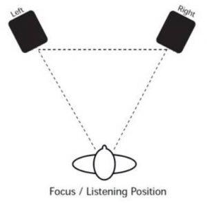 Image of best speaker placement diagram for the Cerwin-Vega! XD3 Powered Desktop Speakers
