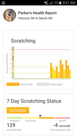 Whistle App Parker the Dog's Scratching Over Time Graph