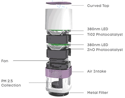 LUFT Duo Air Purifier Internal Parts